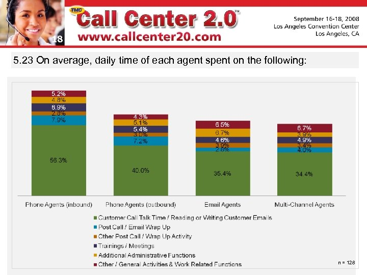 18 5. 23 On average, daily time of each agent spent on the following: