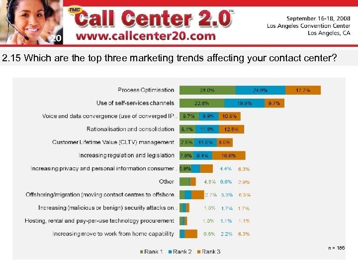 20 2. 15 Which are the top three marketing trends affecting your contact center?