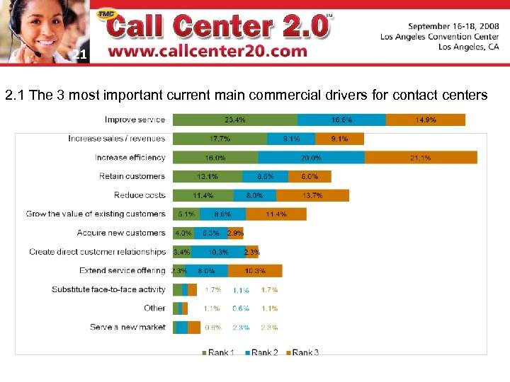 21 2. 1 The 3 most important current main commercial drivers for contact centers