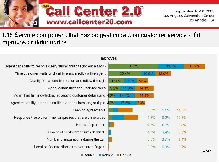 23 4. 15 Service component that has biggest impact on customer service - if