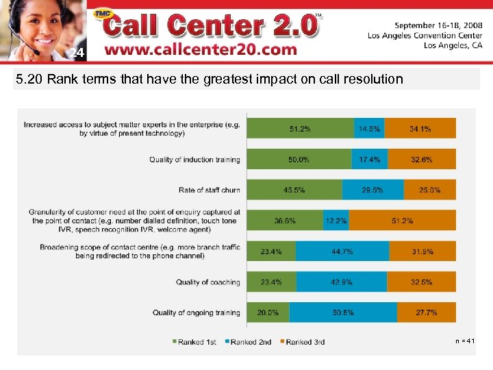 24 5. 20 Rank terms that have the greatest impact on call resolution n