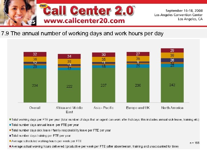 25 7. 9 The annual number of working days and work hours per day