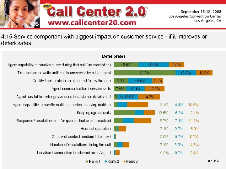 26 4. 15 Service component with biggest impact on customer service - if it