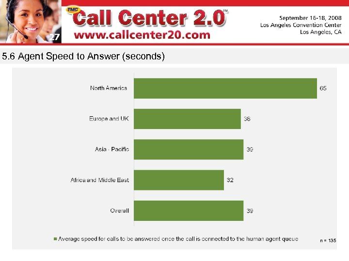27 5. 6 Agent Speed to Answer (seconds) n = 135