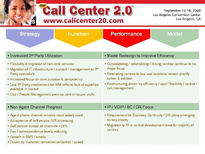28 Strategy Function Performance • Increased 3 rd Party Utilization • Model Redesign to