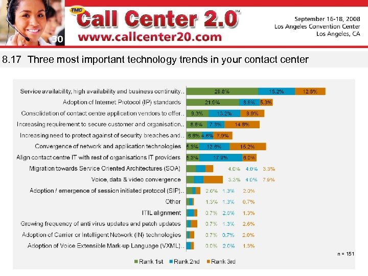 30 8. 17 Three most important technology trends in your contact center n =
