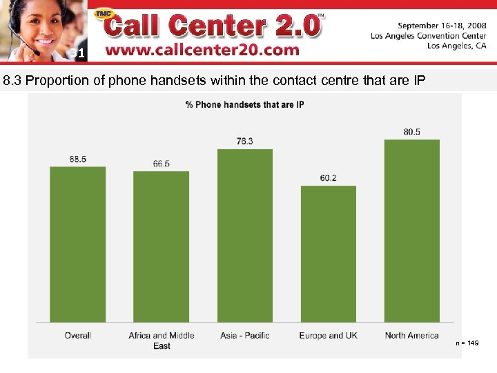 31 8. 3 Proportion of phone handsets within the contact centre that are IP