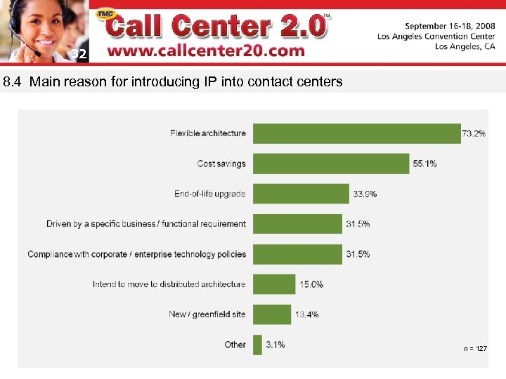 32 8. 4 Main reason for introducing IP into contact centers n = 127