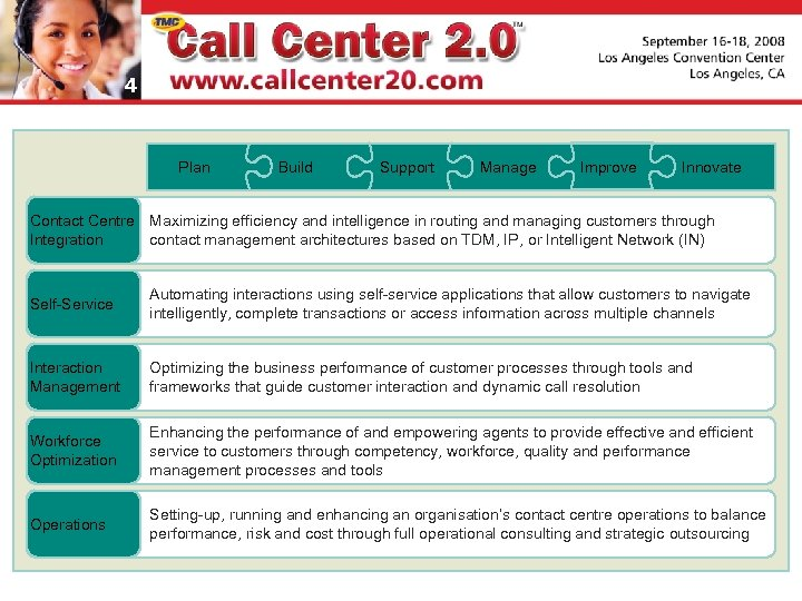 4 Plan Build Support Manage Improve Innovate Contact Centre Maximizing efficiency and intelligence in