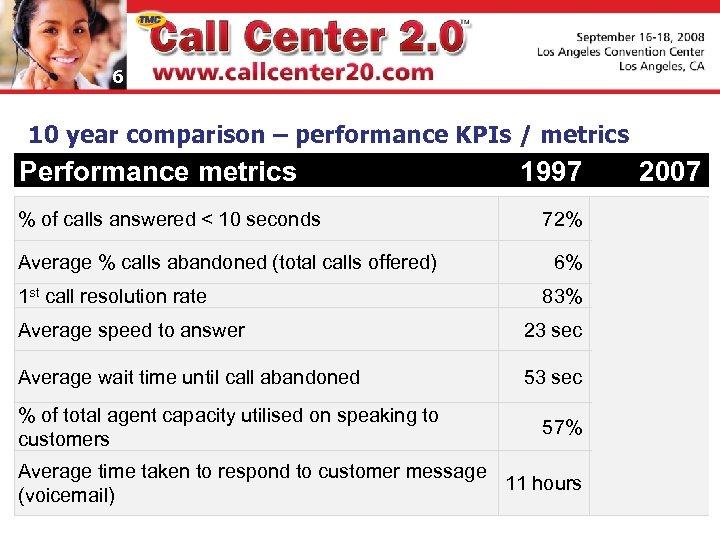 6 10 year comparison – performance KPIs / metrics Performance metrics 1997 2007 72%