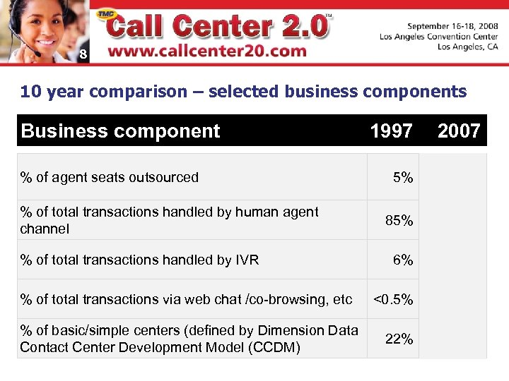 8 10 year comparison – selected business components Business component % of agent seats