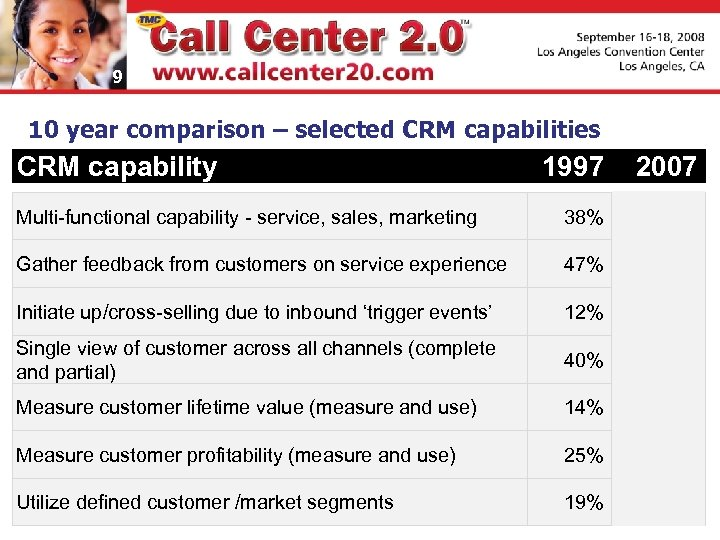 9 10 year comparison – selected CRM capabilities CRM capability 1997 2007 Multi-functional capability