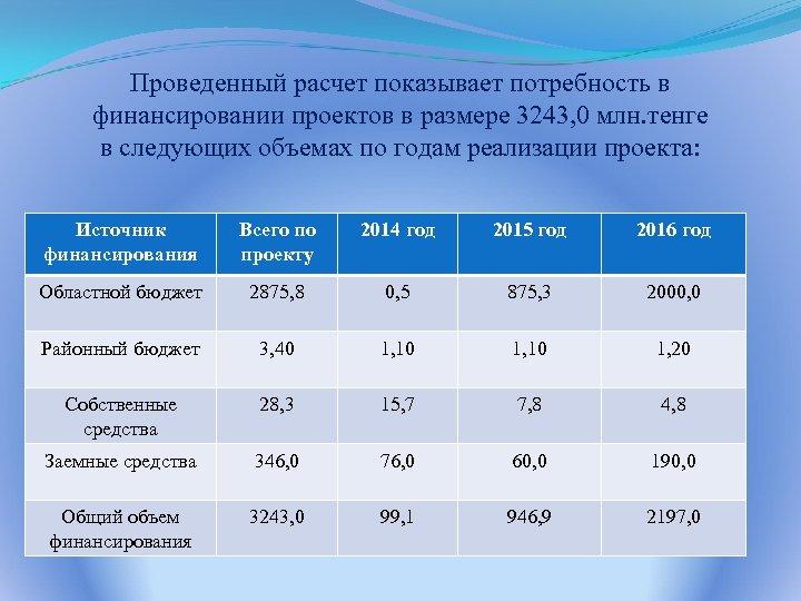 Проведенный расчет показывает потребность в финансировании проектов в размере 3243, 0 млн. тенге в