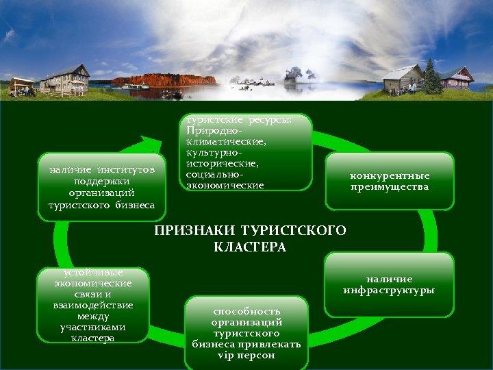 наличие институтов поддержки организаций туристского бизнеса туристские ресурсы: Природноклиматические, культурноисторические, социальноэкономические конкурентные преимущества ПРИЗНАКИ