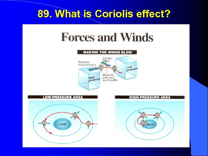 89. What is Coriolis effect?