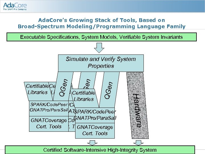 Ada. Core's Growing Stack of Tools, Based on Broad-Spectrum Modeling/Programming Language Family Executable Specifications,