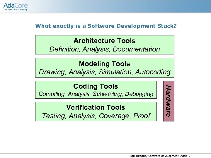 What exactly is a Software Development Stack? Architecture Tools Definition, Analysis, Documentation Modeling Tools