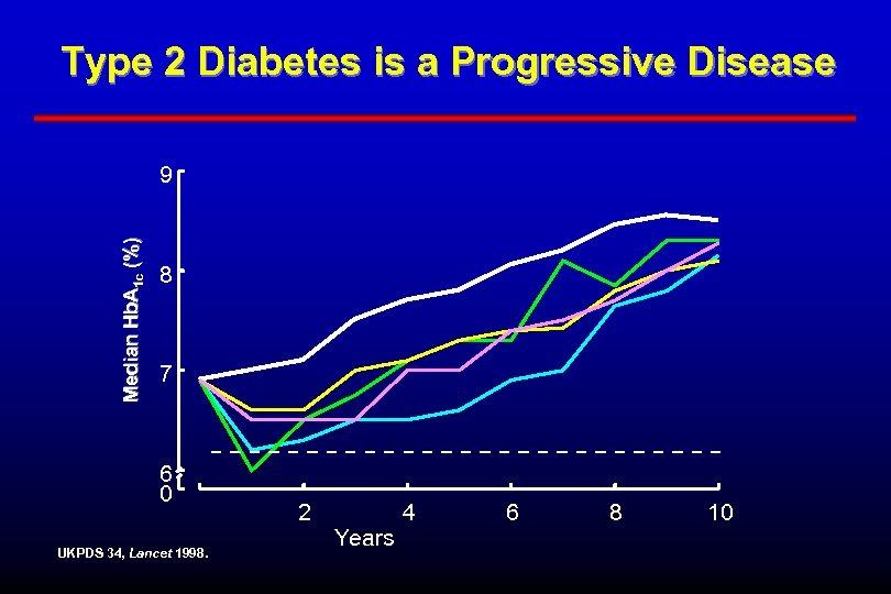Type 2 Diabetes is a Progressive Disease Median Hb. A 1 c (%) 9