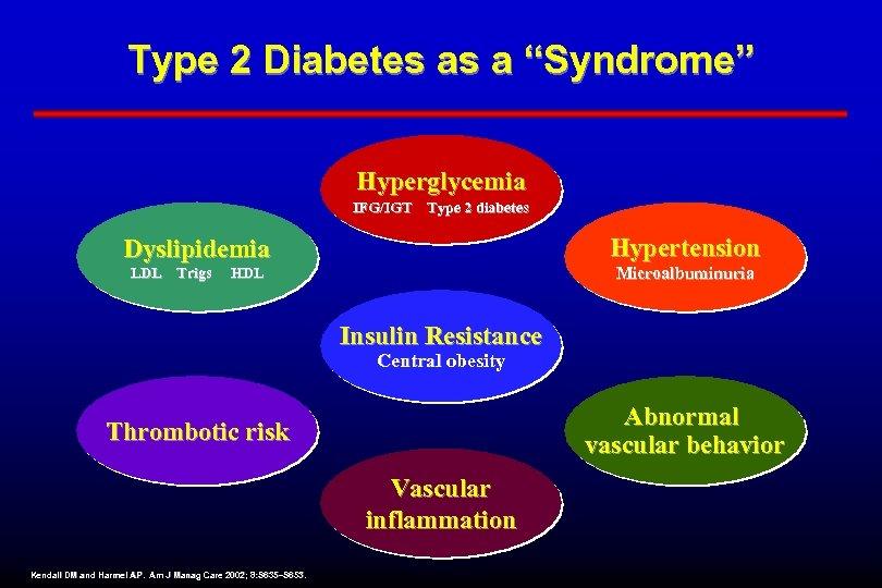 """Type 2 Diabetes as a """"Syndrome"""" Hyperglycemia IFG/IGT Type 2 diabetes Hypertension Dyslipidemia Microalbuminuria"""