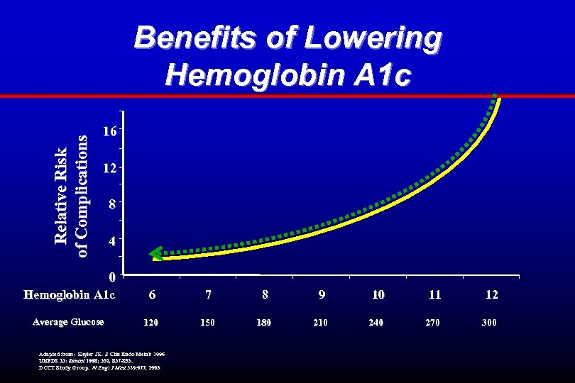 Relative Risk of Complications Benefits of Lowering Hemoglobin A 1 c 16 12 8