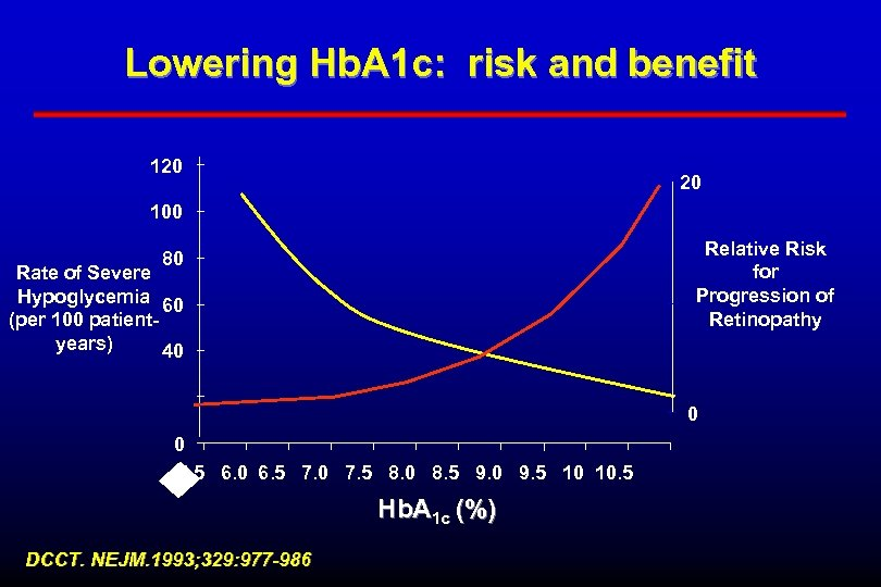 Lowering Hb. A 1 c: risk and benefit 120 20 100 Relative Risk for