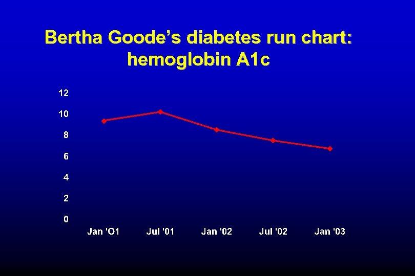 Bertha Goode's diabetes run chart: hemoglobin A 1 c