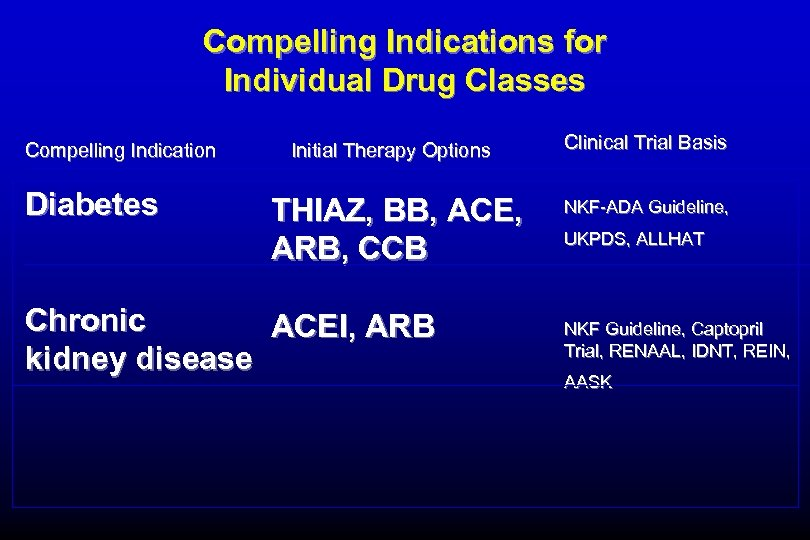 Compelling Indications for Individual Drug Classes Compelling Indication Diabetes Initial Therapy Options THIAZ, BB,