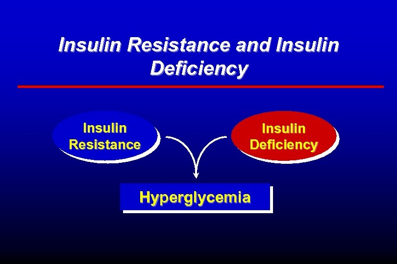 Insulin Resistance and Insulin Deficiency Insulin Resistance Insulin Deficiency Hyperglycemia