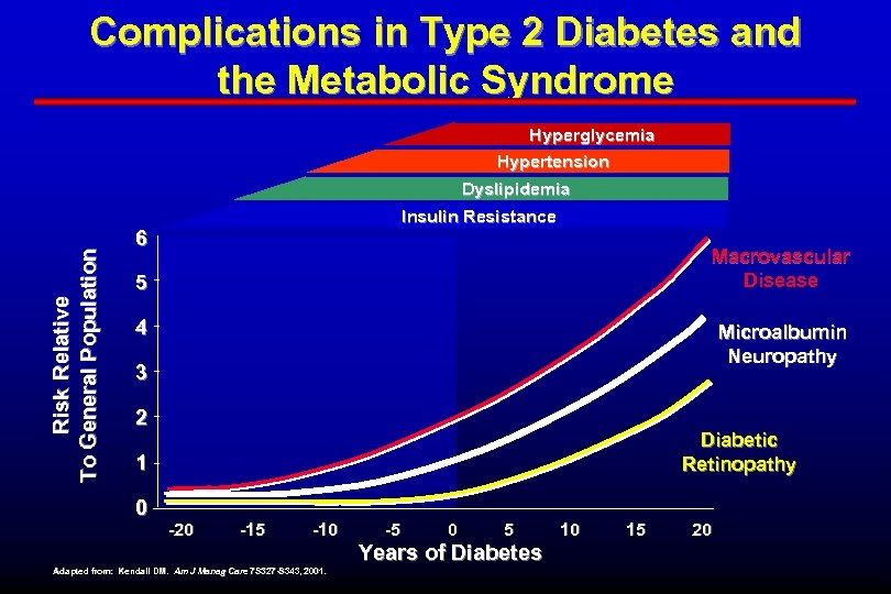 Complications in Type 2 Diabetes and the Metabolic Syndrome Hyperglycemia Hypertension Risk Relative To