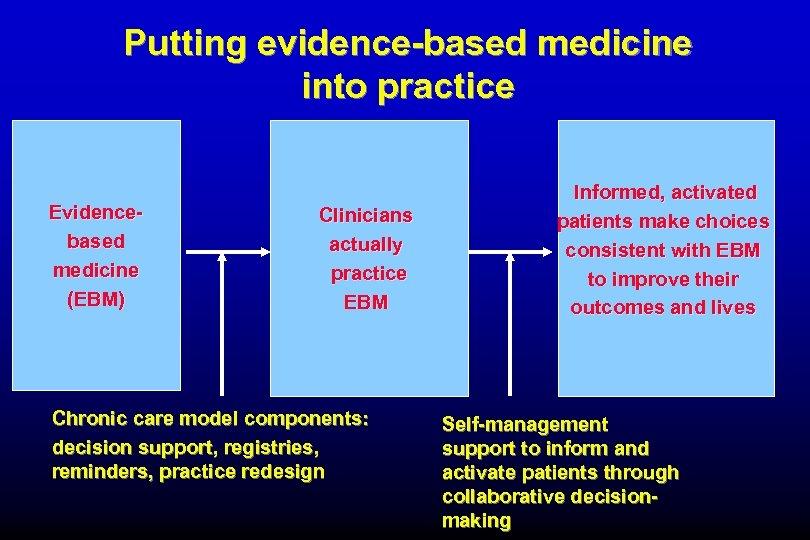 Putting evidence-based medicine into practice Evidencebased medicine (EBM) Clinicians actually practice EBM Chronic care