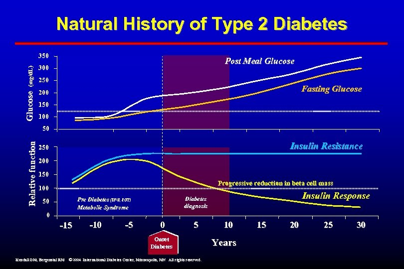 Natural History of Type 2 Diabetes Glucose (mg/d. L) 350 Post Meal Glucose 300