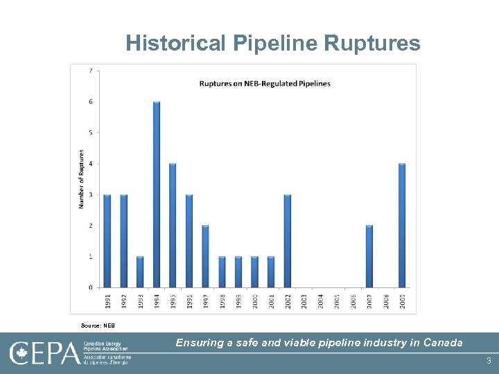 Historical Pipeline Ruptures Source: NEB Ensuring a safe and viable pipeline industry in Canada