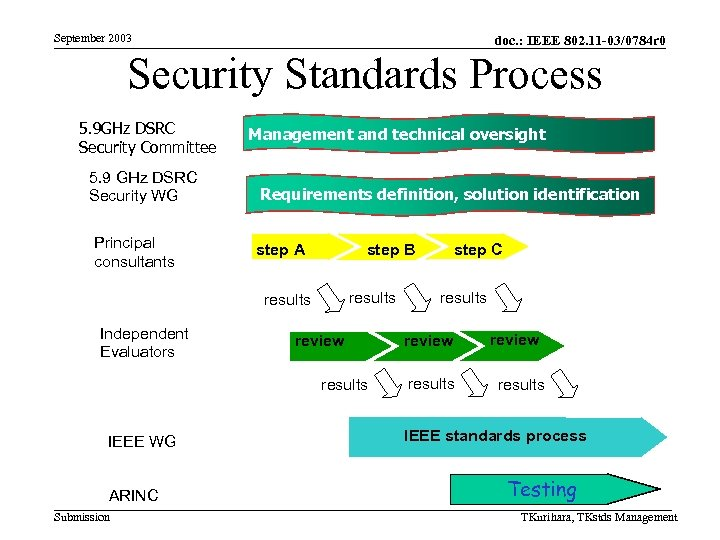 September 2003 doc. : IEEE 802. 11 -03/0784 r 0 Security Standards Process 5.