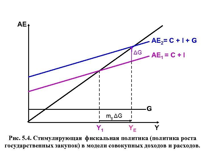 АЕ AЕ 2= C + I + G ΔG AЕ 1 = C +
