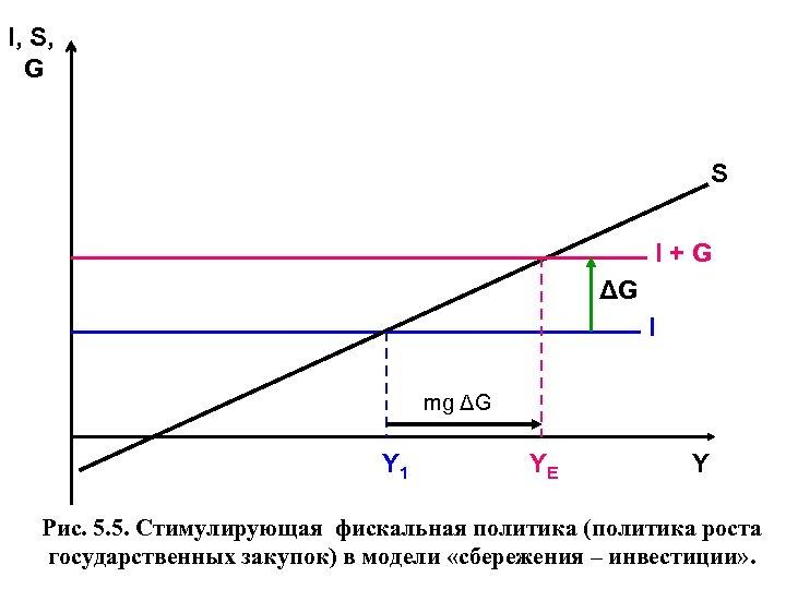 I, S, G S I + G ΔG I mg ΔG Y 1 YE