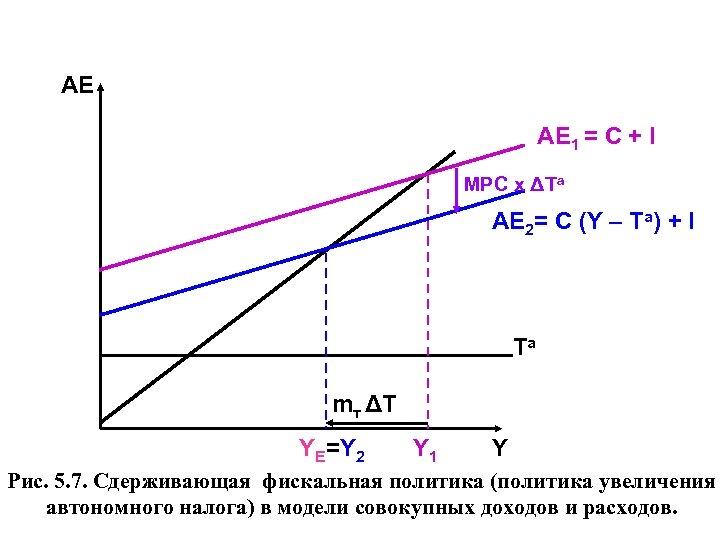 АЕ AЕ 1 = C + I MPC х ΔTа AЕ 2= C (Y