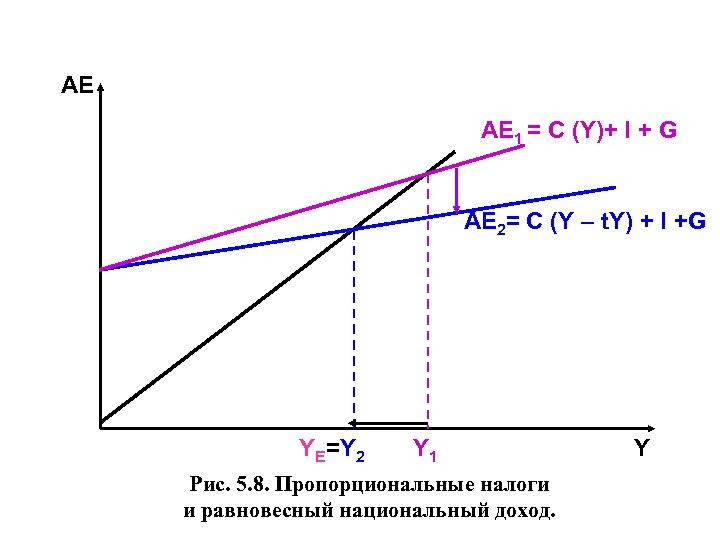 АЕ AЕ 1 = C (Y)+ I + G AЕ 2= C (Y –