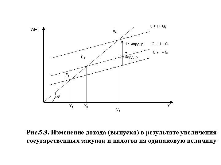 АЕ C + I + G 1 E 2 15 млрд. р. C 1
