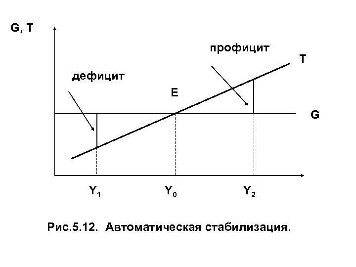 G, T профицит T дефицит E G Y 1 Y 0 Y 2 Рис.