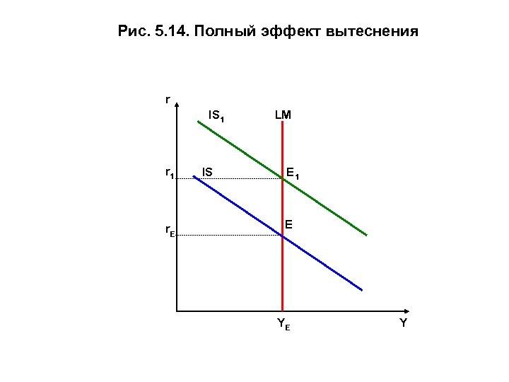 Рис. 5. 14. Полный эффект вытеснения r IS 1 LM r 1 IS E