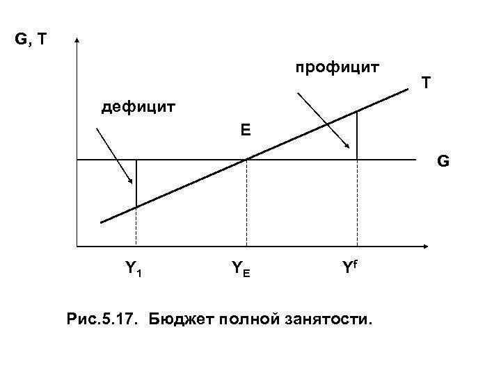 G, T профицит T дефицит E G Y 1 YE Yf Рис. 5. 17.