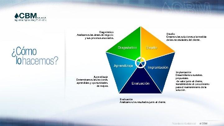 Diagnóstico Analizamos las áreas de negocio y sus procesos asociados. Diseño Creamos las soluciones