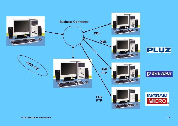 Business Connector XML AP O CI F XML/ FTP EDI/ FTP Buck Consultants International