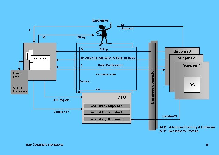End-user 5 a. Shipment 1. 6 b. Billing 5 a. Billing Supplier 3 Supplier