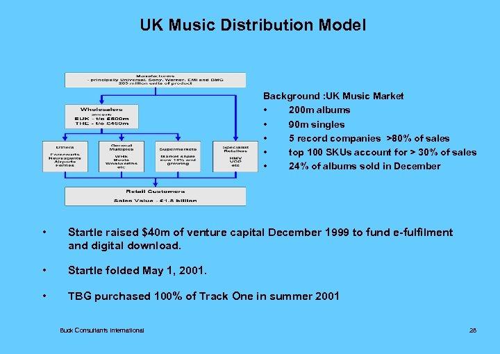 UK Music Distribution Model Background : UK Music Market • 200 m albums •