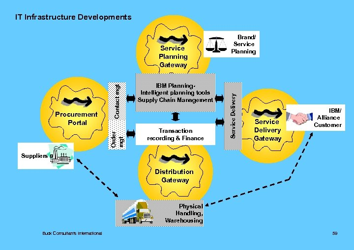 IT Infrastructure Developments IBM Planning. Intelligent planning tools Supply Chain Management Transaction recording &