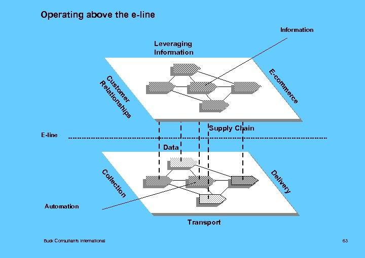 Operating above the e-line Information Leveraging Information co Eer m m er ips om