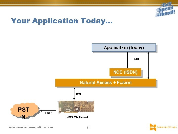 Your Application Today… Application (today) API NCC (ISDN) Natural Access + Fusion PCI PST