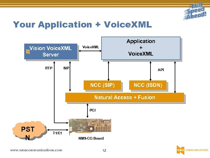 Your Application + Voice. XML Vision Voice. XML Server RTP Application + Voice. XML