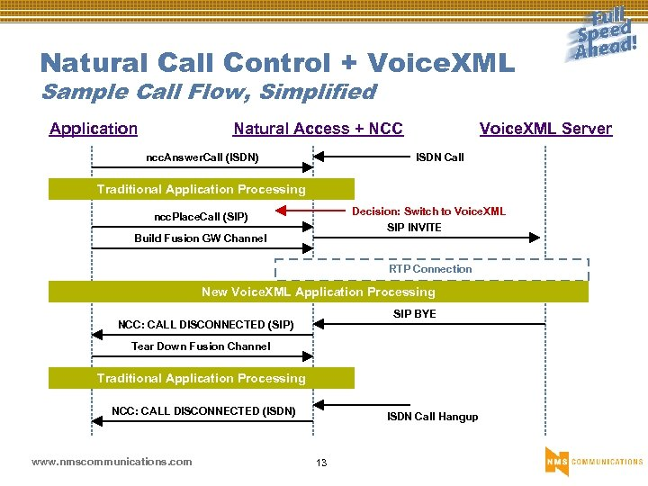 Natural Call Control + Voice. XML Sample Call Flow, Simplified Application Natural Access +